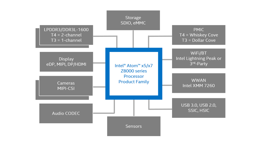 Cherry trail overview 14 nm intel atom platform for tablets and 2 in 1s ccuart Images