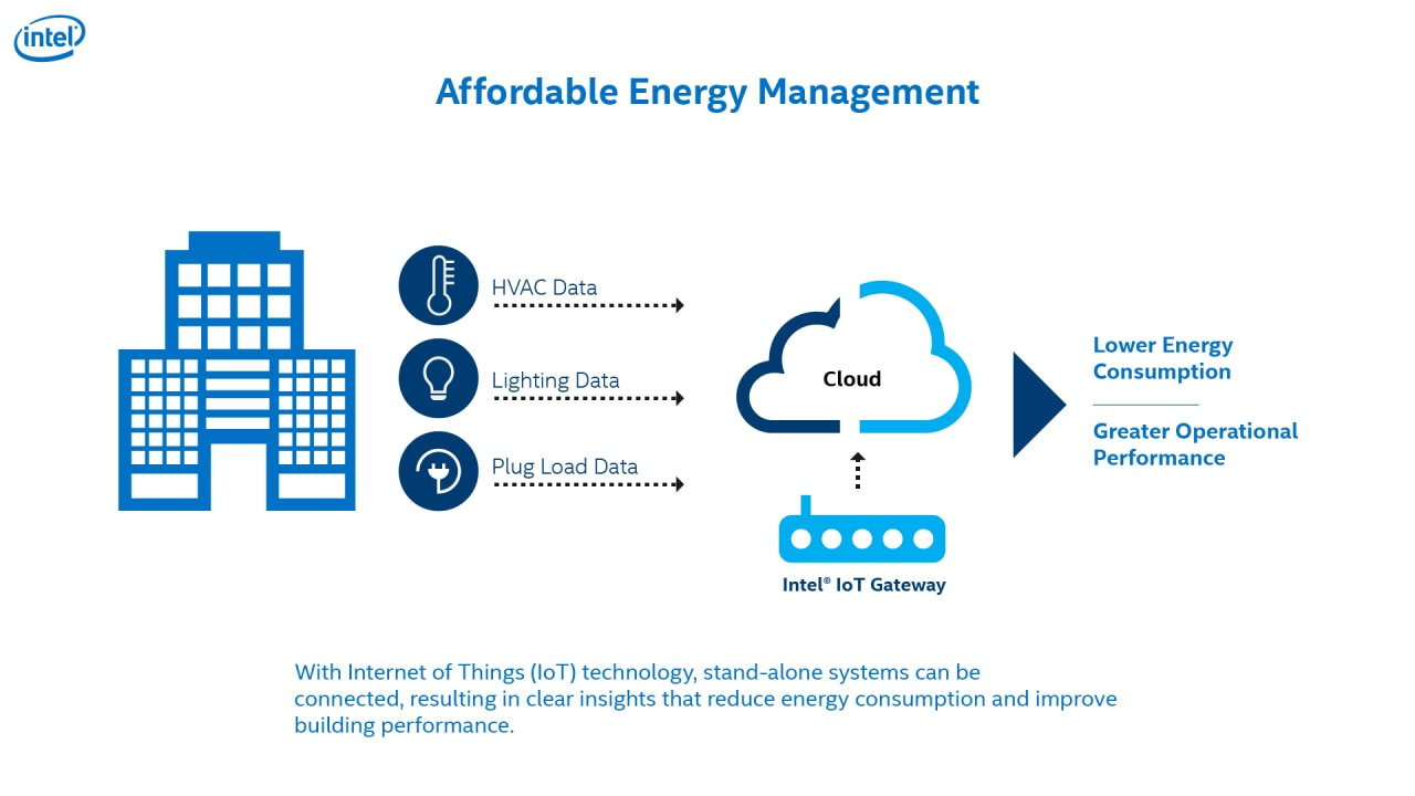 Smart building affordable energy managementgnditionelweb1280720g affordable energy management infographic ccuart Gallery