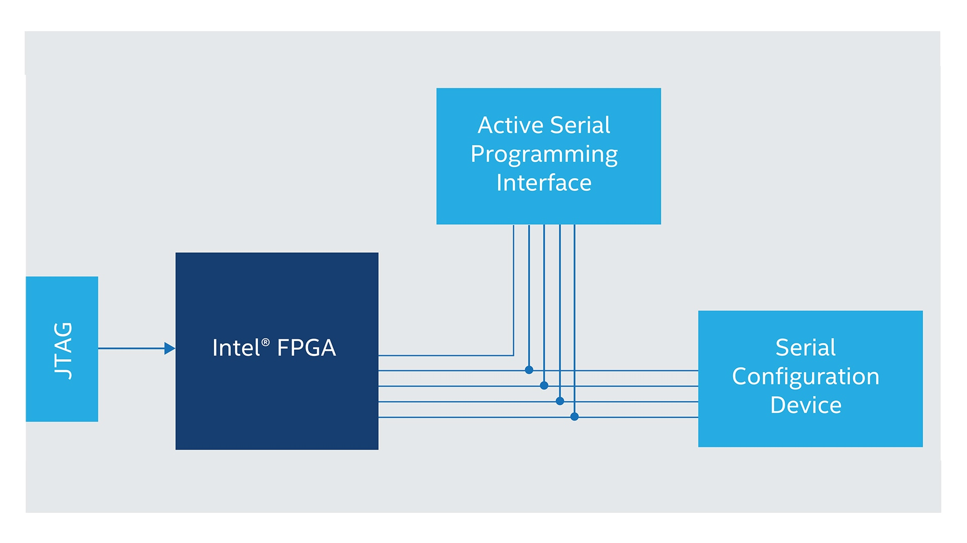 Fpga configuration devices and resources intel fpga lihat ukuran penuh ccuart Images
